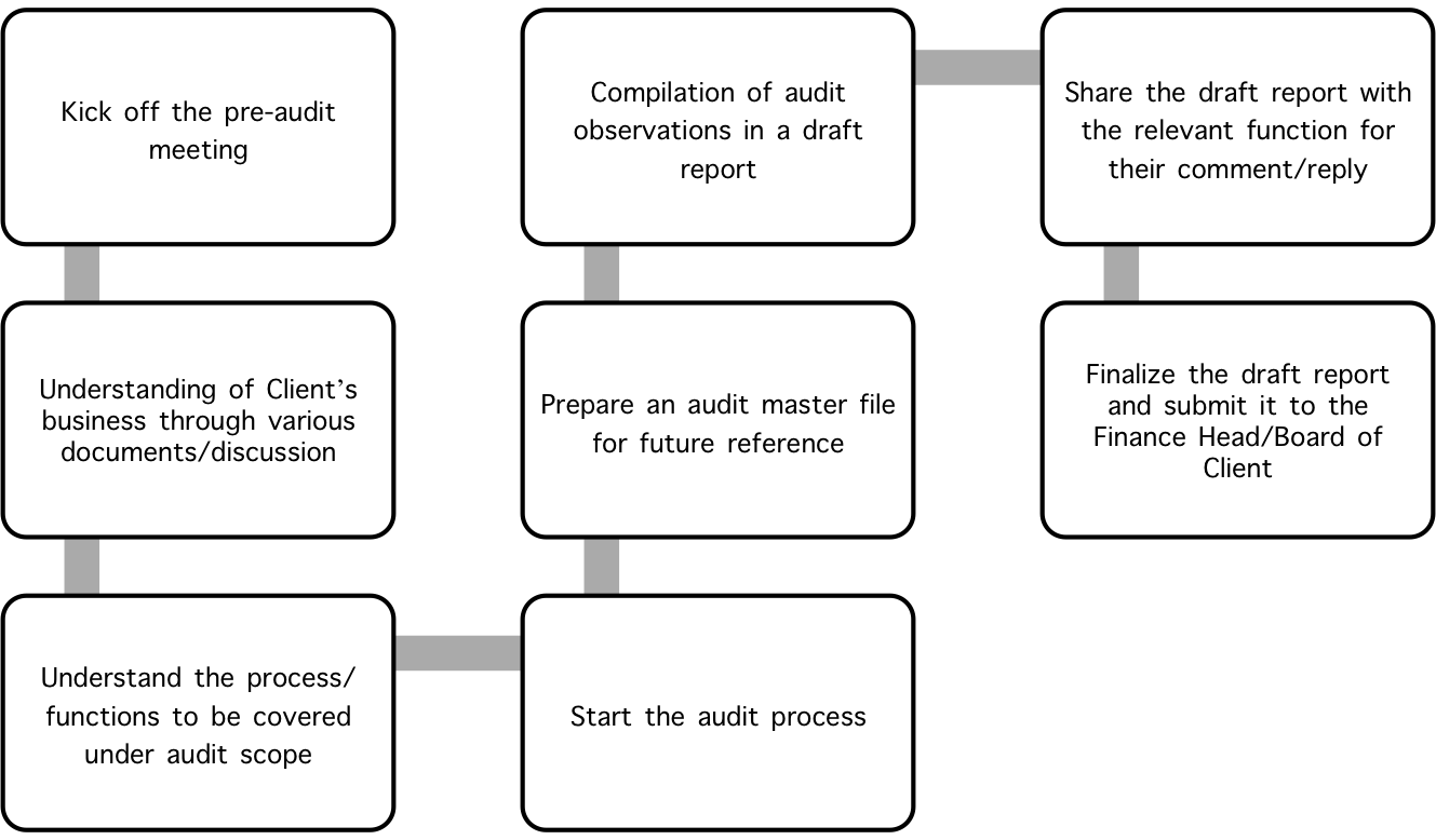 internal-audit-execution-strategy
