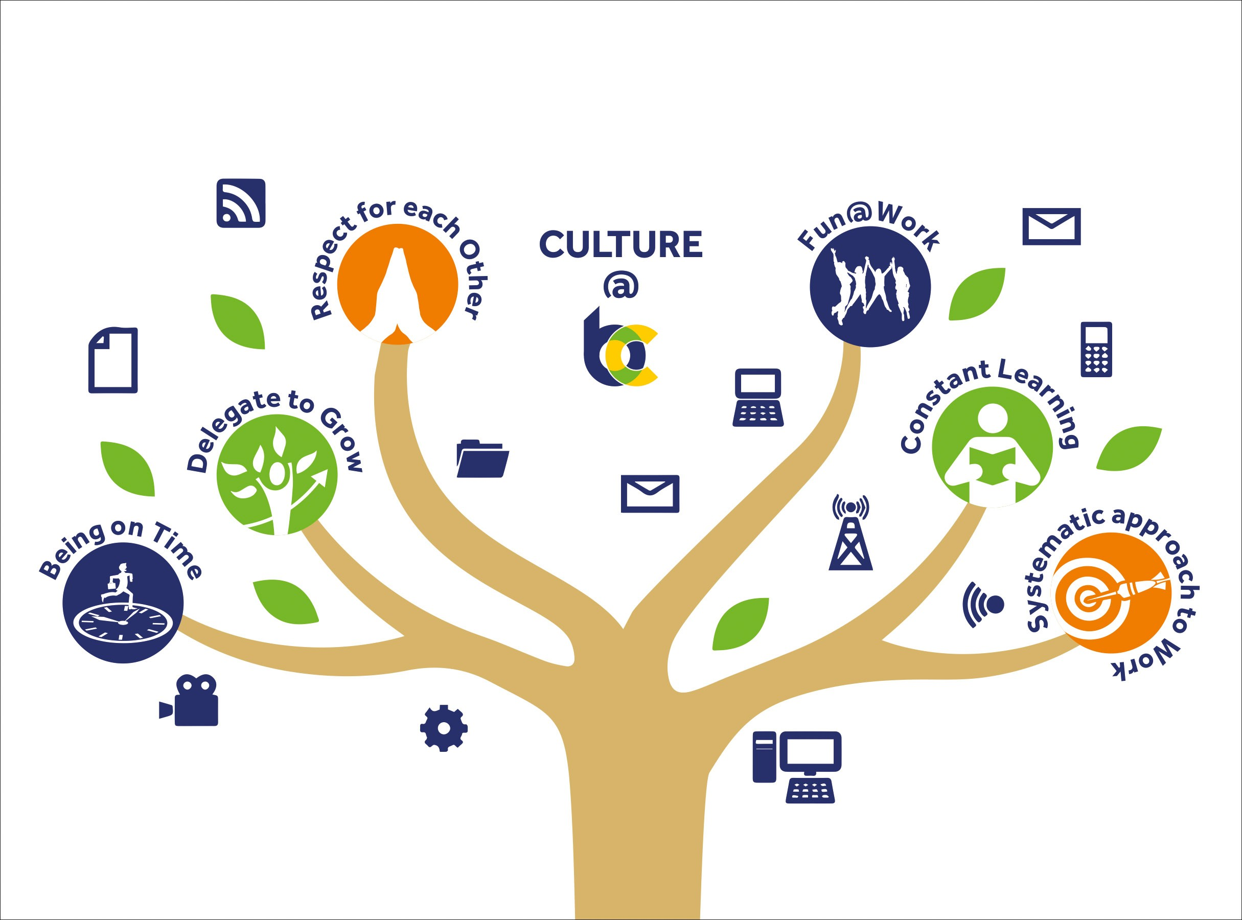 culture at bc blue consulting private limited