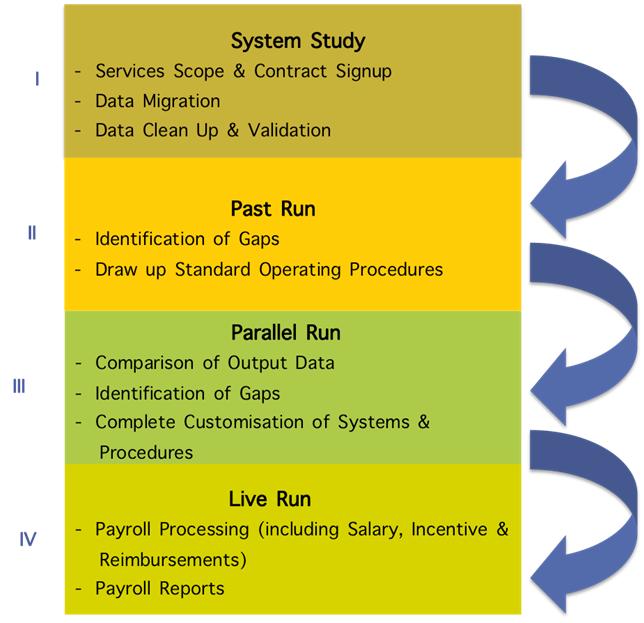 system-study